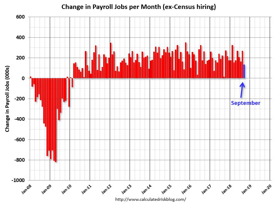 """9月非農就業遠低于預期 為何市場仍認為數據不""""弱"""""""