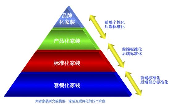 解析互联网家装的四大阶段:标准化不是终点,品牌化才是目标