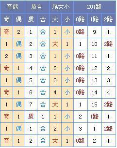 [菏泽子]双色球18090期:龙头04 07凤尾29 31