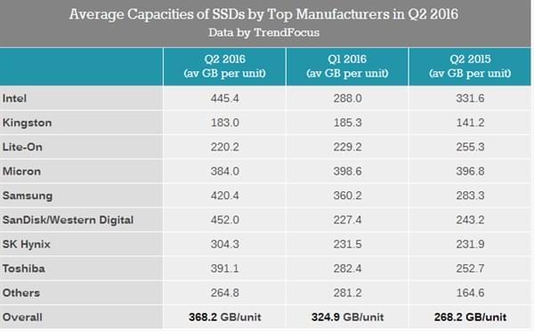 Q2报告:SSD平均容量已达368GB的照片 - 4
