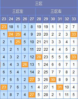 [谢尚全]双色球18071期区间分析:二区参考1 2路
