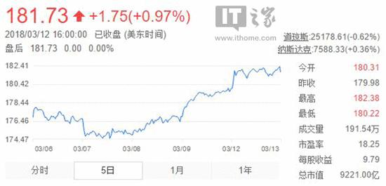 创历史新高!周一苹果市值达9250亿美元