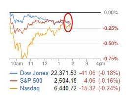 特朗普要求断朝鲜收入 金正恩称其疯子 金价上扬