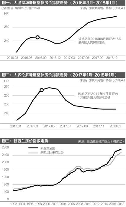 加拿大加码打击外国炒房客 中国投资客料退场