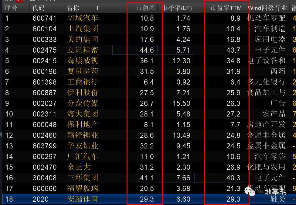 东方红林鹏持仓曝光 面对不淡定的市场竟如此淡定