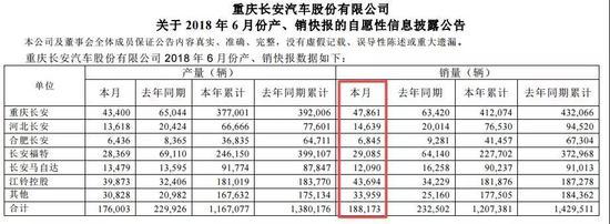 """长安汽车半年利润猛跌6成 长安福特变""""毒奶""""?"""