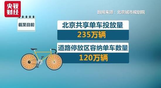 摩拜ofo烧钱补贴:普通用户骑2个月几乎一分没花