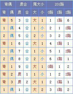 [菏泽子]双色球第18131期:龙头06 08凤尾30 32
