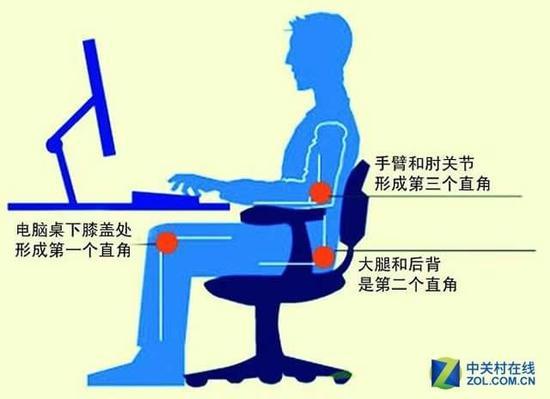 健康是王道!正确使用显示器从坐姿开始