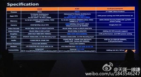 联发科Helio X30发布:首款10nm十核芯的照片 - 4