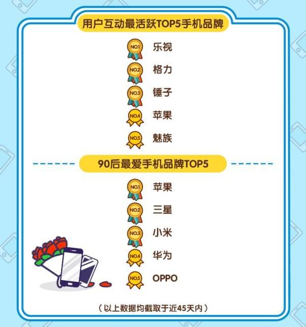 闲鱼发布春节手机风云榜:二手机最保值是它的照片 - 4