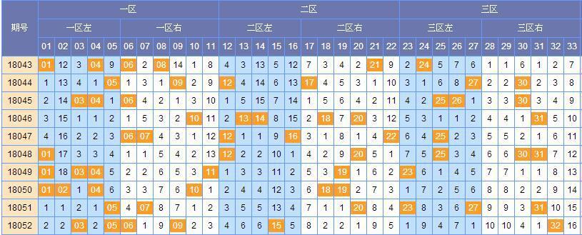顾庭川双色球第18053期预测推荐(上期中4+0)