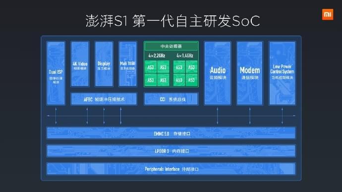 小米澎湃S1自研芯片发布:跑分与联发科Helio P20相当的照片 - 2