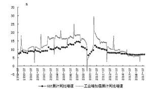 工业增加值gdp_工业增加值