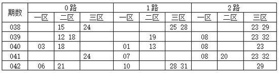 [码上飞]双色球18043期012路分析:2路码11 14 26