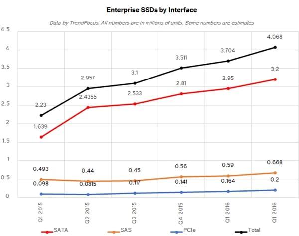 Q2报告:SSD平均容量已达368GB的照片 - 8