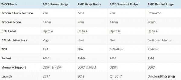 Intel最新处理器路线图:10nm大延期的照片 - 3