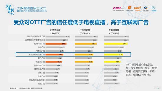 受众对OTT广告的信任度低于电视直播,高于互联网广告