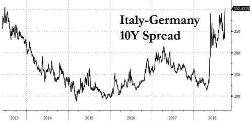 意大利股债惨跌欧元急挫 预算引爆欧洲最大黑天鹅?