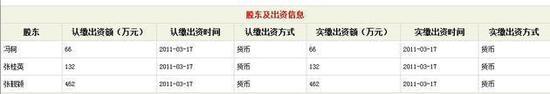 2014年度报告中股东及出资情况变更为,张靓颖出资264万元、冯轲出资396万元;