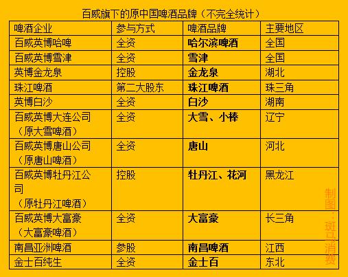 百威英博和嘉士伯的中国策:如何用20年攻下中国啤酒半壁江山?