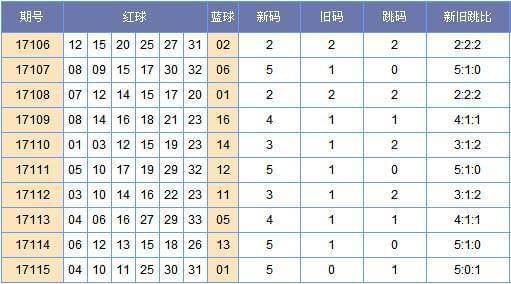 [郑戈]双色球17116期新旧跳分析(上期中3红)