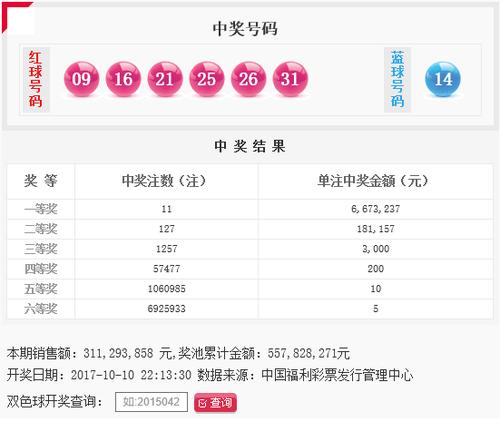 双色球119期头奖11注667万落9地 奖池5.57亿