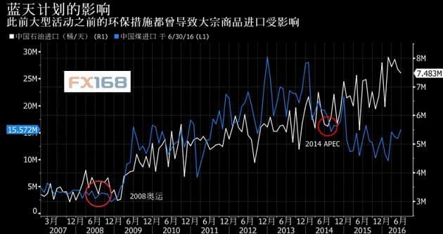 中国责令工厂在G20峰会前实施限产 油价或遇打击