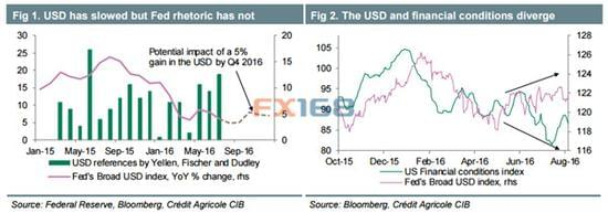 法农:市场恐惧过度 美元与美联储终打破怪圈?