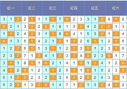 [筱杉]双色球17070期定位分析(上期中3+1)