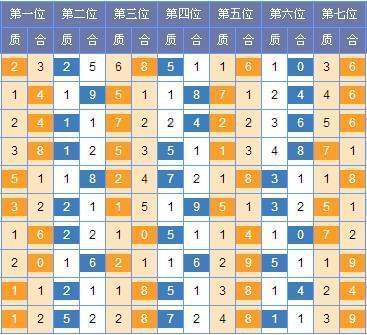 [红雨]七星彩第17094期号码推荐:三位695