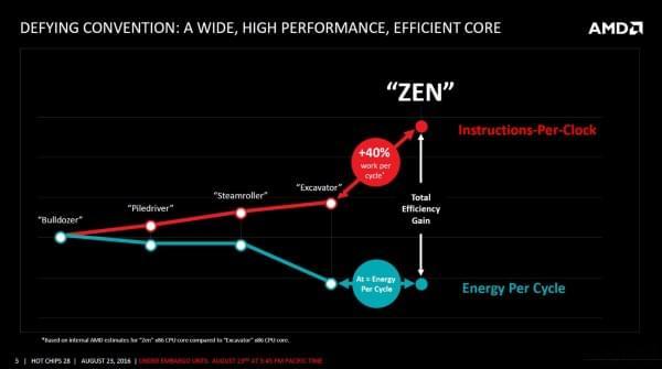 AMD Zen架构细节全公开的照片 - 3