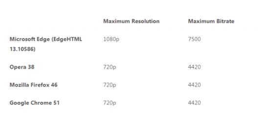微软:Edge不仅提供高续航更能为多媒体带来高品质的照片 - 2