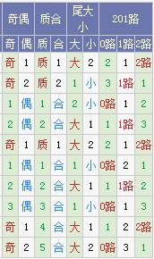 [树大根深]大乐透17069期预测:凤尾31 32