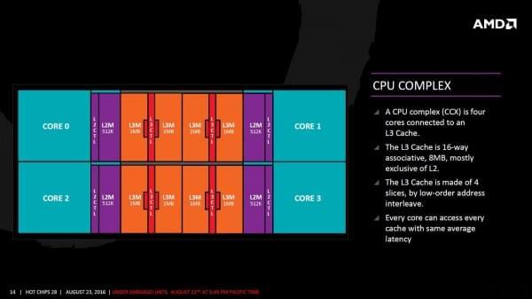 AMD Zen架构细节全公开的照片 - 11