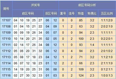 [云狂]大乐透117期号码:龙头04 06凤尾32 34