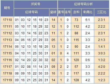 [黄小仙]双色球17120期中奖预测(上期中2+1)