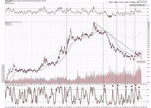 金价/标普500股票指数比值走势图