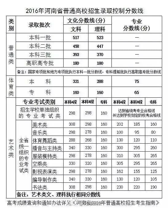 2016河南高考分数线公布:一本文517理523