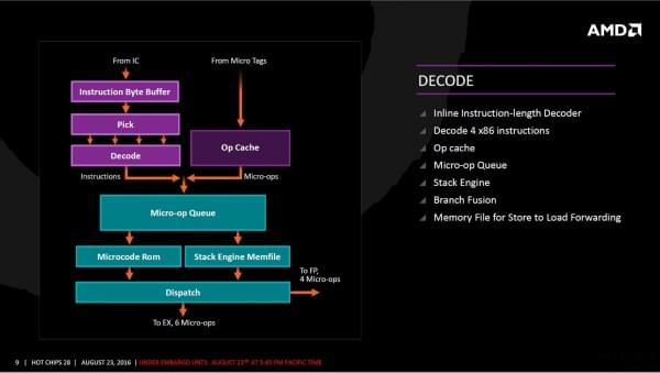 AMD Zen架构细节全公开的照片 - 6