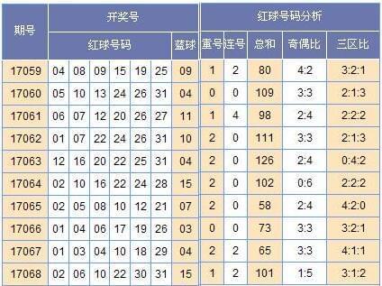 [黄小仙]双色球17069期号码预测(上期中3+1)
