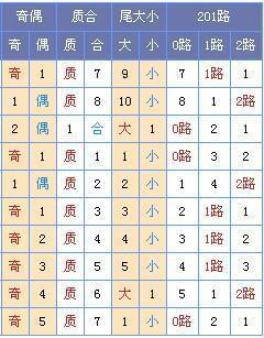 [菏泽子]双色球第17080期预测:凤尾推荐31 32