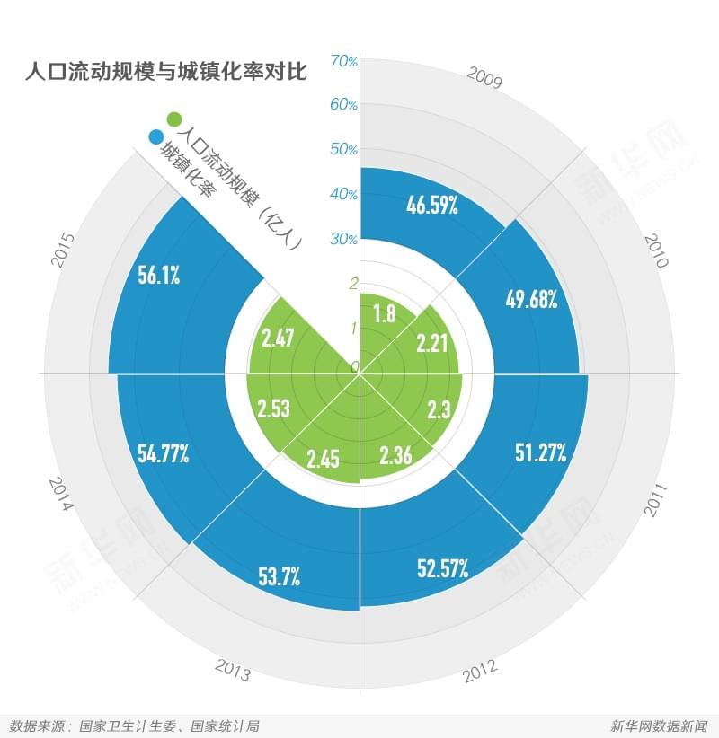 人在漂 心难泊?--数说中国流动人口 - 网易忻