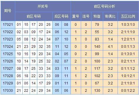 [启航]大乐透17031期预测中奖号码(上期中3+2)