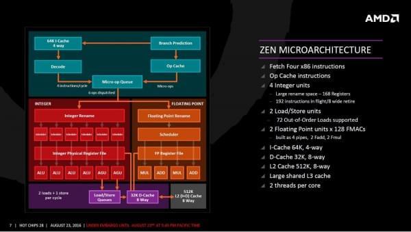 AMD Zen架构细节全公开的照片 - 4