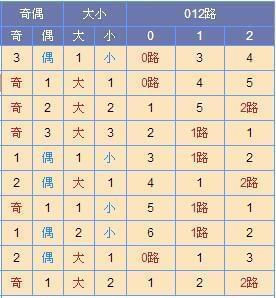 [寒枫]双色球2017107期尾数推荐:首选2路尾
