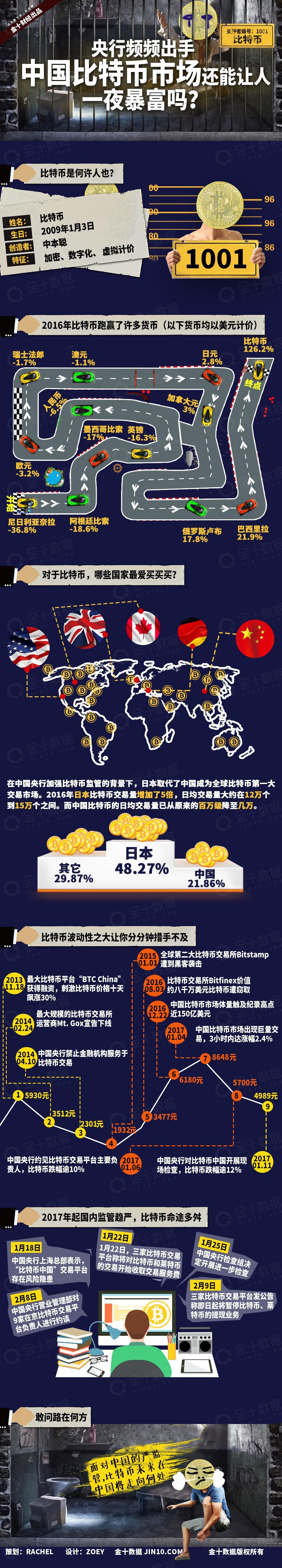 央行频频出手 中国比特币市场还能让人一夜暴富吗?