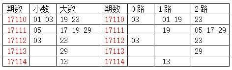 [龙天]双色球17115期分析:质数胆码17 19 31