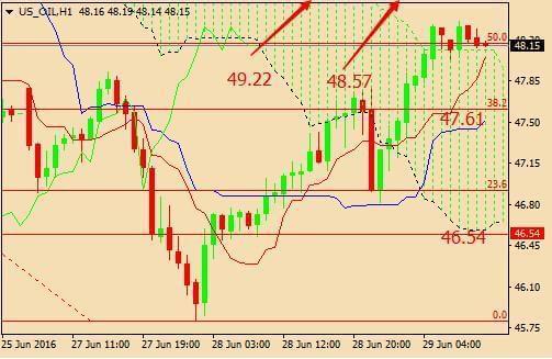 6月29日外汇、黄金、原油短线交易策略