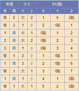 [寒枫]双色球17080期尾数推荐:红一关注01 02